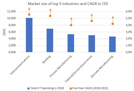 Foto: Procjena IDC-a za rast IT-a u regiji